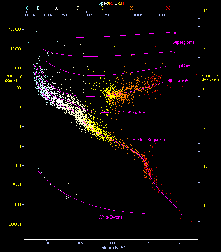 H r diagram lab together they created a diagram on which they mapped stars by magnitude and spectral class the result is the picture below ccuart Choice Image