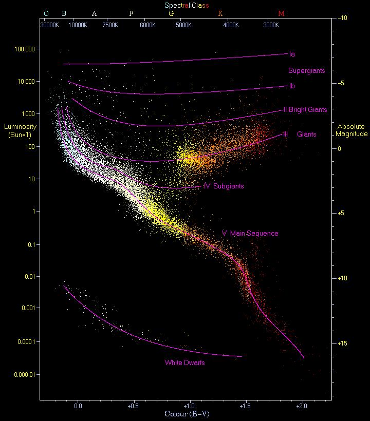 H R Diagram Lab